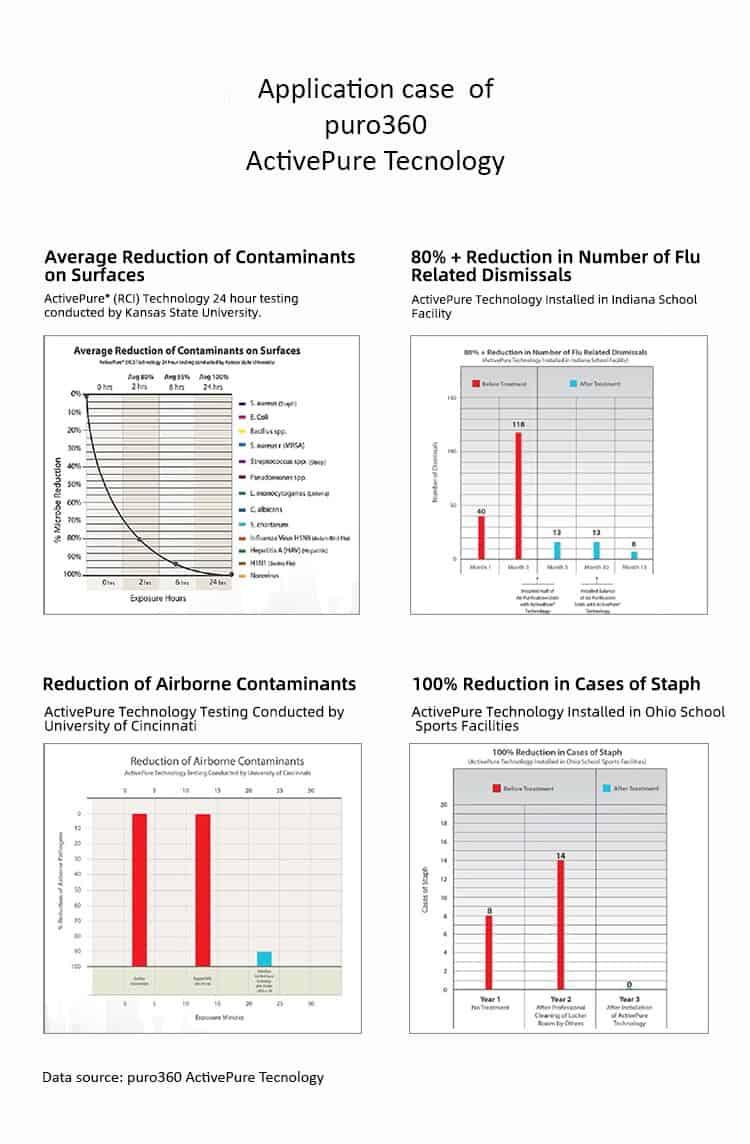 più qualità aria test universitari